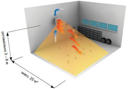 Принцип раобты тепловентилятора Volcano
